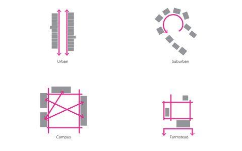 Typologies Circulation
