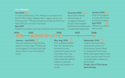 Timeline 16X92