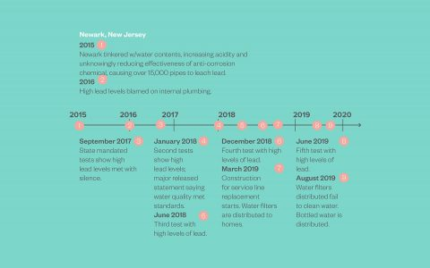 Timeline 16X93
